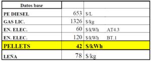 tabla costo combustibles