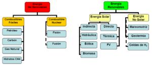 mapa conceptual de energías renovables y no renovables
