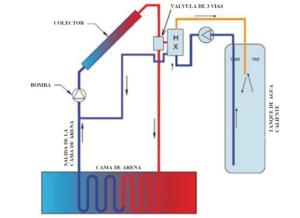 Esquema de sistema con almacenamiento de calor de arena