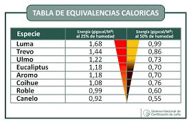 equivalencia calórica leñas